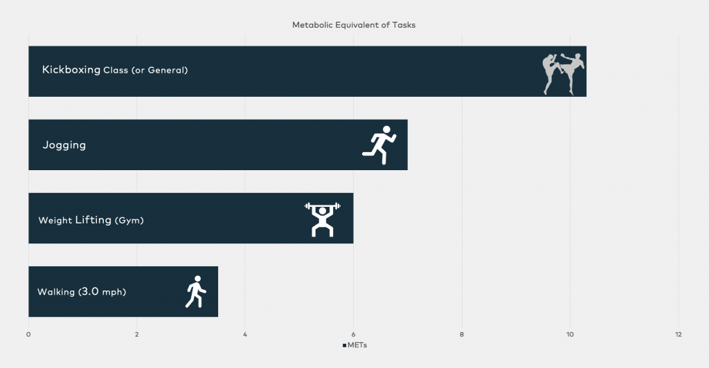Lined Chart demonstrating the The Metabolic Equivalent of Tasks of 4 different sports: Walking, weigh lifting, jogging, and kickboxing class.